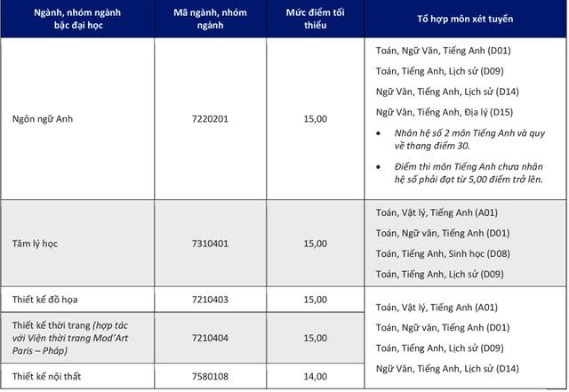 Trường ĐH Kinh tế TPHCM, ĐH Hoa Sen công bố điểm sàn xét tuyển - 6