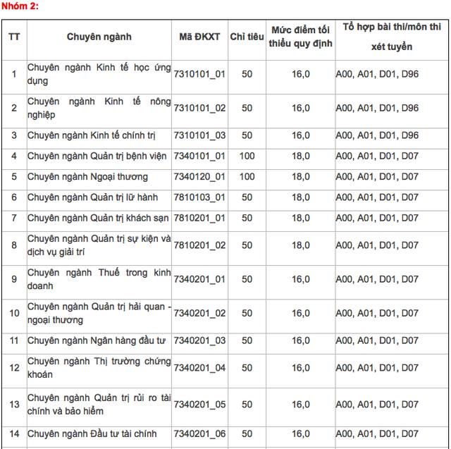 Trường ĐH Kinh tế TPHCM, ĐH Hoa Sen công bố điểm sàn xét tuyển - 3
