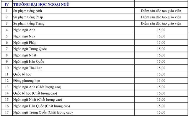 ĐH Đà Nẵng công bố điểm nhận đăng ký xét tuyển - 4