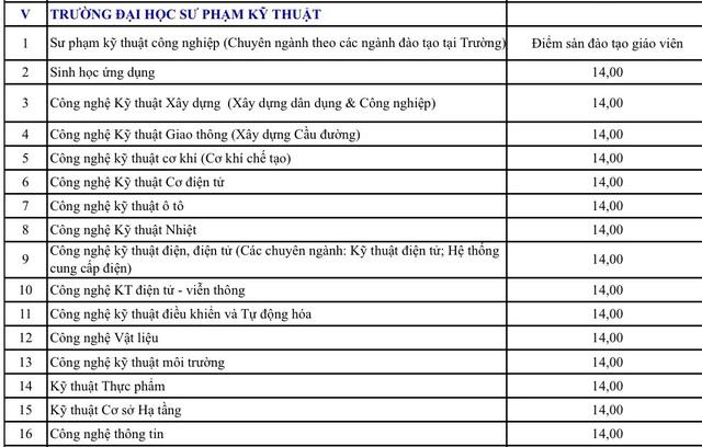 ĐH Đà Nẵng công bố điểm nhận đăng ký xét tuyển - 5