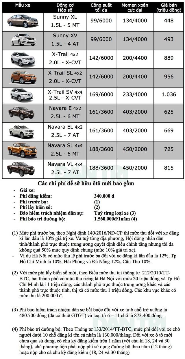 Nissan đột ngột tăng giá X-Trail và Sunny, nhập khẩu thành công Navara - 4
