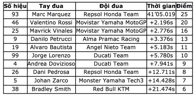 Thắng dễ ở chặng 9, Marquez có chiến thắng thứ 9 tại Sachsenring - 8