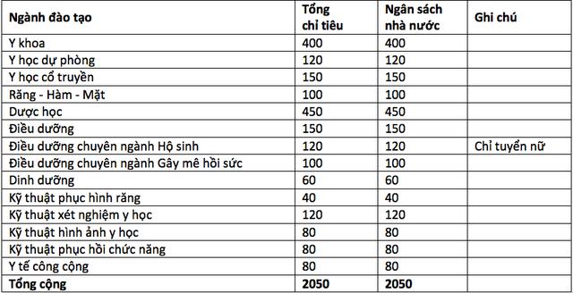 Trường ĐH Y dược TPHCM: Điểm sàn xét tuyển từ 18-21 điểm - 2