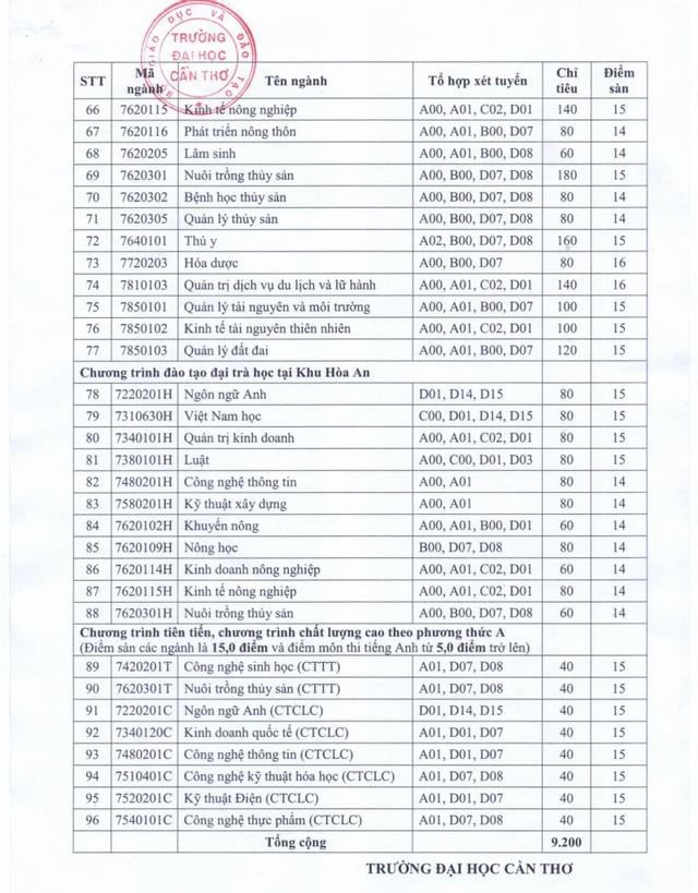 ĐH Cần Thơ công bố điểm vào các ngành học hệ chính quy - 4
