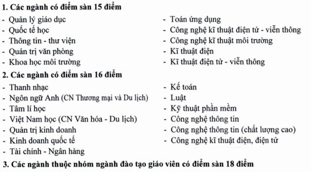 Trường ĐH Sài Gòn: Nhóm ngành đào tạo giáo viên điểm sàn xét tuyển từ 18 điểm - 2