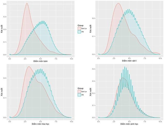 Phân bố điểm thi môn Toán, Lí, Hóa, và Sinh cho cả nước (màu xanh) và Sơn La (màu hồng). Trong đó mức điểm cao đều nhô cao gấp nhiều lần so với kỳ vọng
