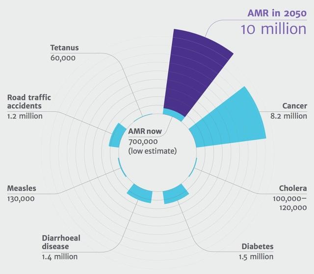 Theo báo cáo toàn cầu của WHO, nếu không hành động, số người chết do KKS năm 2050 sẽ là 10 triệu người, nhiều hơn cả số tử vong vì ung thư hay các bệnh khác