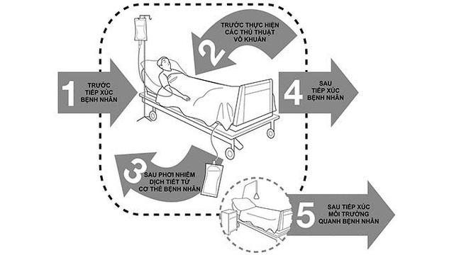 Khuyến cáo của WHO về 5 thời điểm nhân viên y tế cần rửa tay.