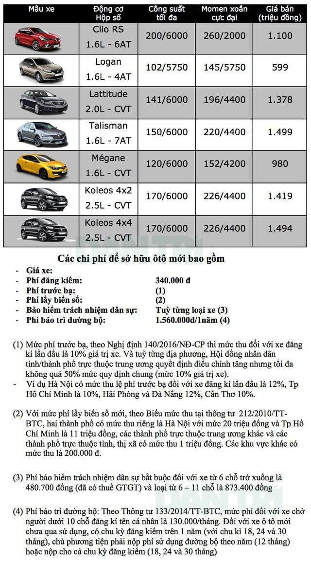 Bảng giá xe Renault tại Việt Nam cập nhật tháng 9/2018 - 1