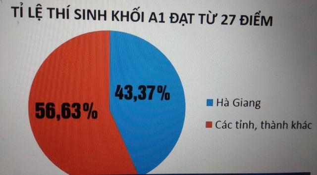 Tỉ lệ thí sinh khối A1 đạt từ 27 điểm của Hà Giang so với cả nước (Ảnh; vtv.vn).