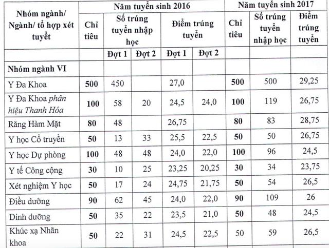 Đại học Y Hà Nội: Điểm sàn xét tuyển năm 2018 chỉ từ 18 - 20 - 1