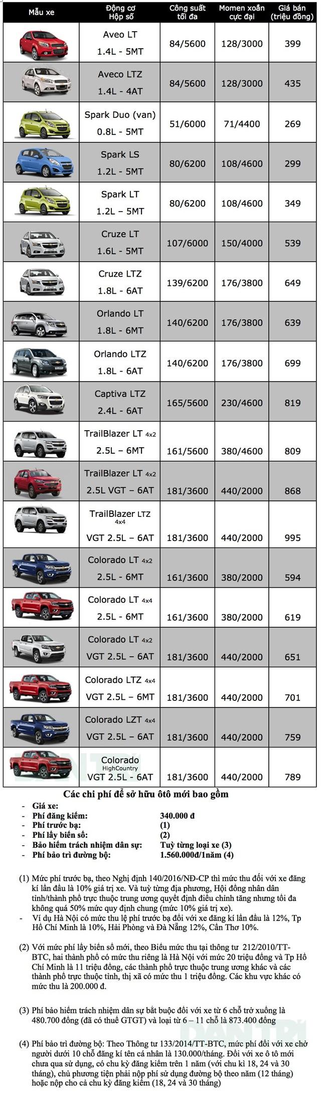 Sau thông tin về tay VinFast, GM Việt Nam giảm giá nhiều mẫu xe - 2