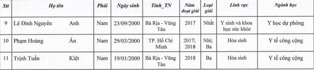 Những thí sinh đầu tiên trúng tuyển vào ĐH Y dược TPHCM - 6