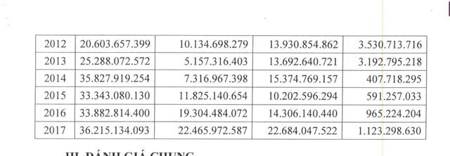 Bảng kê doanh thu từ lãi ngân hàng của Quỹ từ năm 2010-2017
