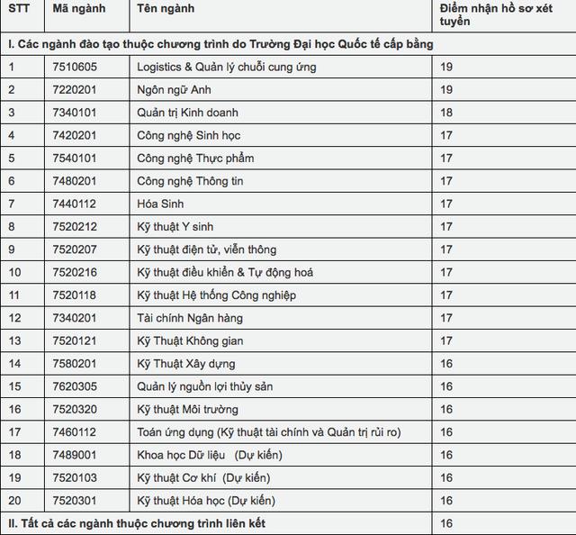 Điểm sàn của ĐH Bách khoa TPHCM, ĐH Quốc tế và khoa Y - ĐHQG TPHCM - 6
