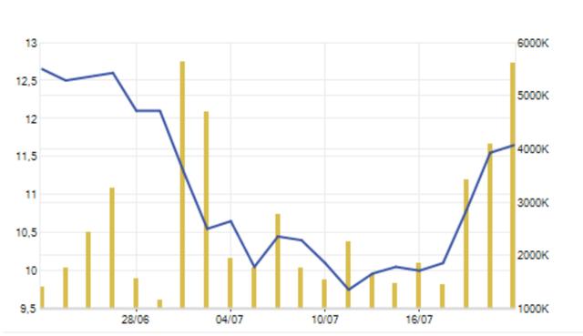Giá cổ phiếu HSG đã hồi phục trong tuần giao dịch vừa qua
