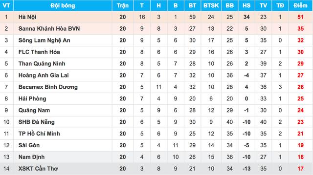CLB Hà Nội chờ ngày đăng quang, nghẹt thở cuộc đua trụ hạng V-League - 1