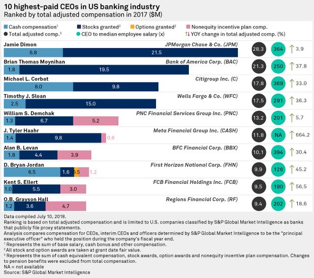 Bảng thống kê 10 CEO ngành ngân hàng Mỹ được trả lương cao nhất năm 2017. (Nguồn: S&P Global Market Intelligence)