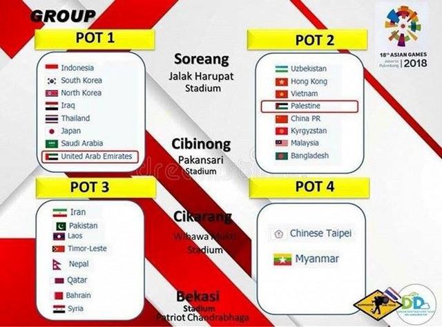 Môn bóng đá nam Asiad 2018 sẽ có 8 bảng đấu gồm 6 bảng 3 đội và 2 bảng 4 đội