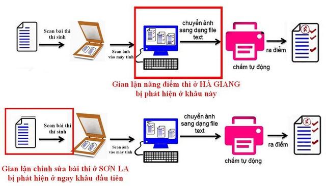 Bước chấm thi THPT quốc gia được phát hiện sai phạm tại Hà Giang (hàng trên) và Sơn La (hàng dưới).