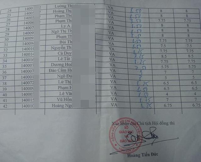 Danh sách thí sinh bị thay đổi điểm thi môn Ngữ văn sau khi chấm thẩm định tại Sơn La (Ảnh: T. Thanh).