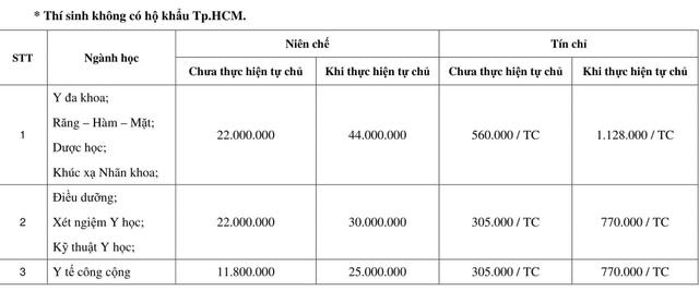 Trường ĐH Y khoa Phạm Ngọc Thạch công bố mức học phí đầu năm - 3