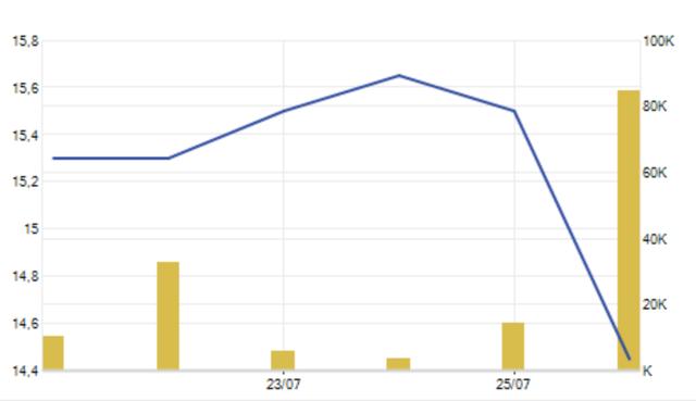 Cổ phiếu POM của Pomina đang diễn biến rất bất lợi cả về giá và thanh khoản