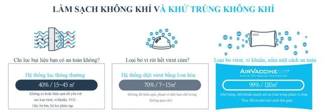 Máy khử trùng không khí bảo vệ sức khoẻ gia đình mùa dịch cúm - 1
