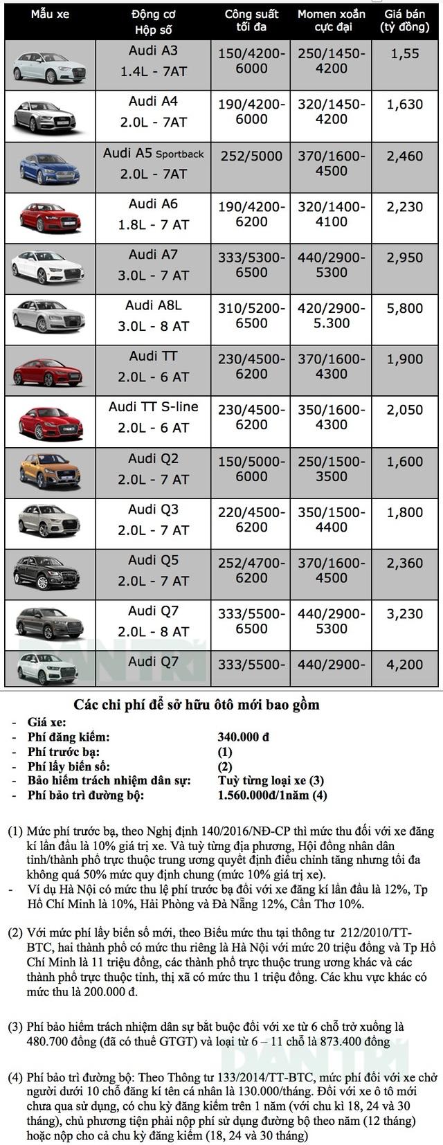 Bảng giá xe Audi tại Việt Nam cập nhật tháng 9/2018 - 1