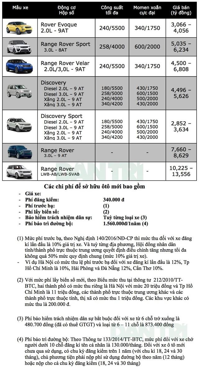 Bảng giá xe Land Rover tại Việt Nam cập nhật tháng 9/2018 - 1