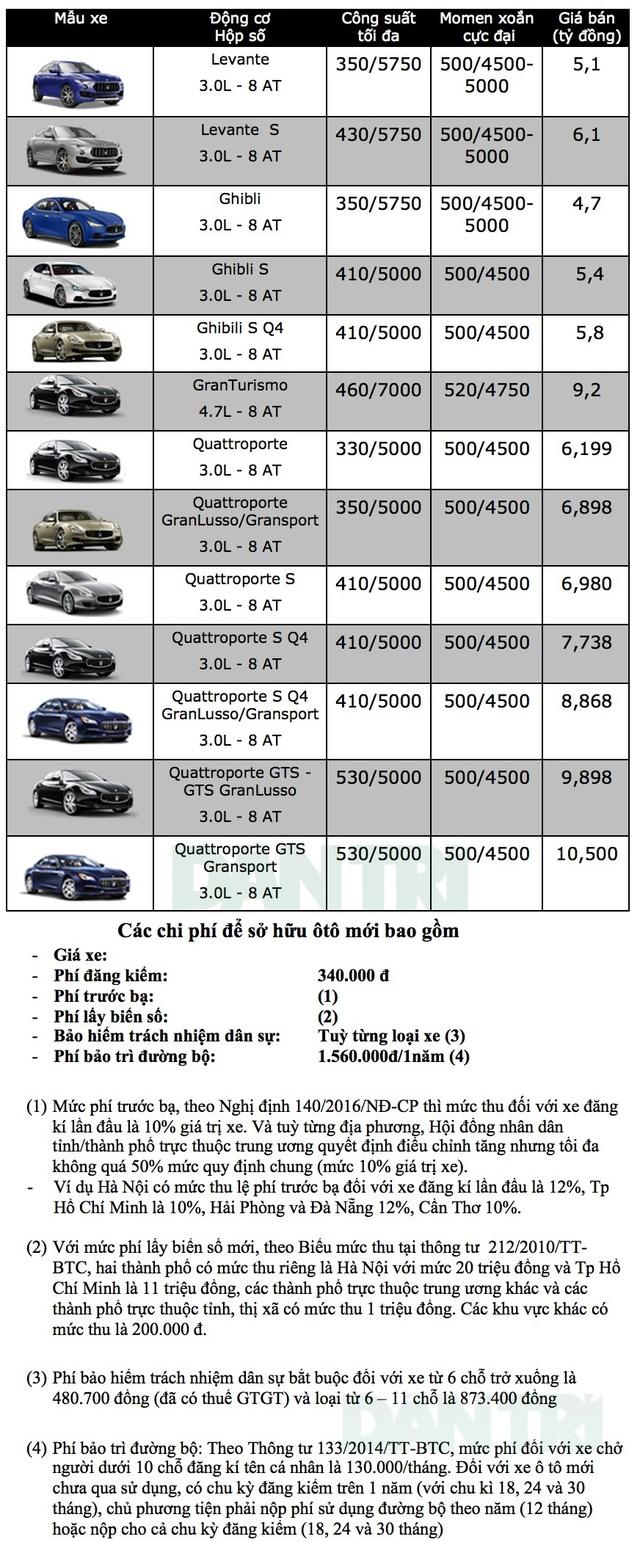 Bảng giá xe Maserati tại Việt Nam cập nhật tháng 9/2018 - 1