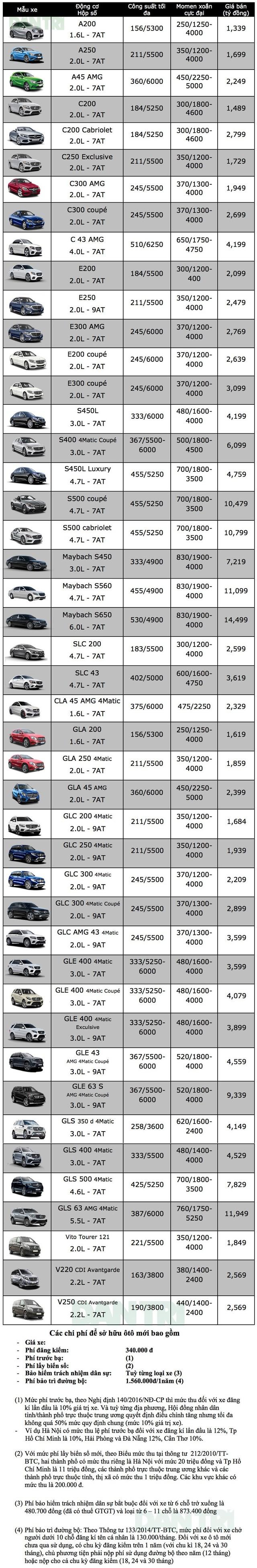 Bảng giá xe Mercedes-Benz tại Việt Nam cập nhật tháng 9/2018 - 1