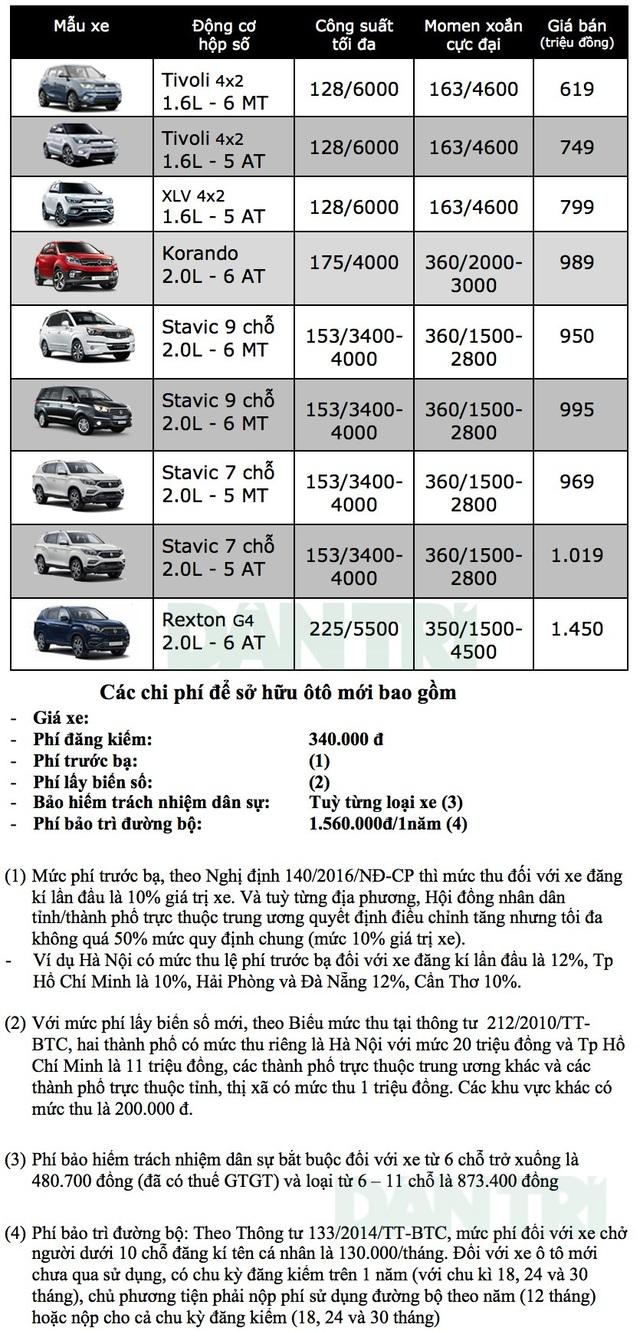 Bảng giá xe Ssangyong tại Việt Nam cập nhật tháng 9/2018 - 1