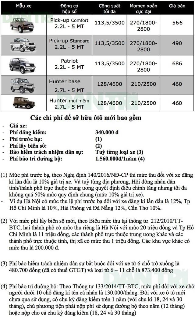 Bảng giá xe UAZ tại Việt Nam cập nhật tháng 9/2018 - 1