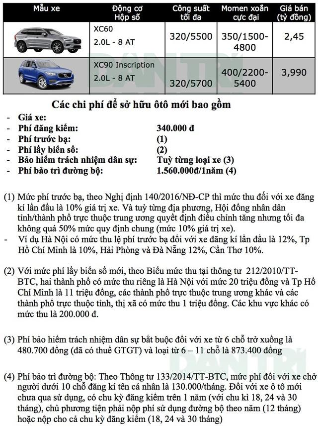Bảng giá xe Volvo tại Việt Nam cập nhật tháng 9/2018 - 1