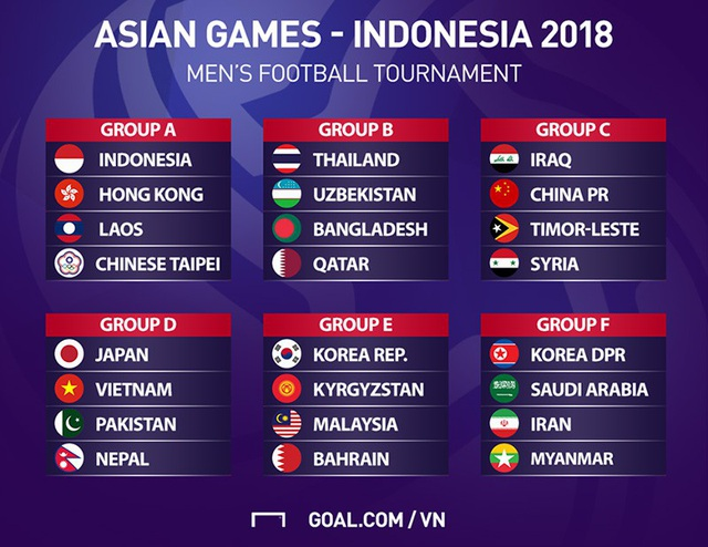 Kết quả bốc thăm môn bóng đá nam Asiad 2018