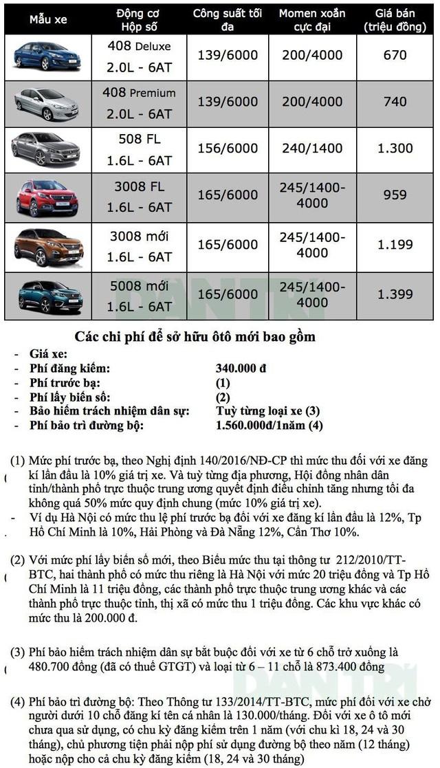 Bảng giá xe Peugeot tại Việt Nam cập nhật tháng 9/2018 - 2