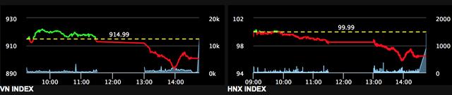 Thị trường tiếp tục một phiên đỏ lửa