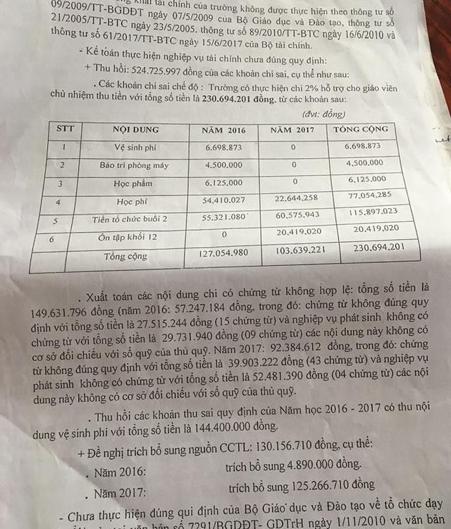Sở GD-ĐT TPHCM đã có kết luận thanh tra sai phạm tài chính tại Trường THPT Trần Quang Khải