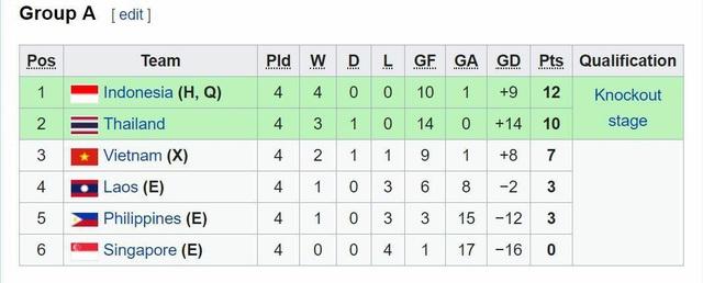 Bảng xếp hạng bảng A sau lượt trận thứ 4