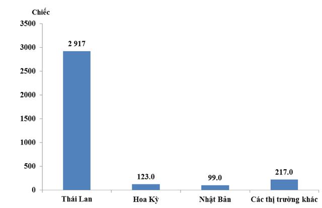 Trong tháng 6/2018, lượng xe nhập khẩu từ Thái Lan có giá trị đạt 54,7 triệu USD, từ Mỹ đạt 9,5 triệu USD, từ Nhật Bản đạt 4,5 triệu USD. Nguồn: Tổng cục Hải quan