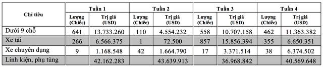 Thống kê sơ bộ ô tô nguyên chiếc các loại đăng ký nhập khẩu với cơ quan Hải quan trong các tuần của tháng 6/2018. Nguồn: Tổng cục Hải quan