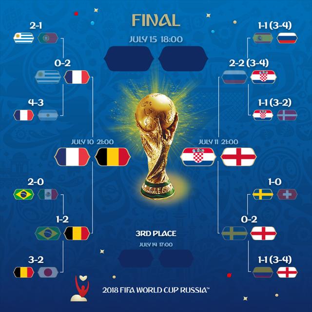 Hai cặp bán kết World Cup 2018