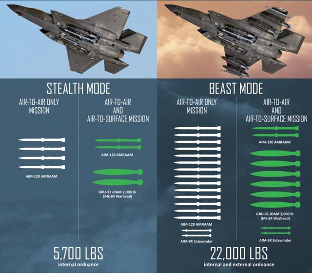 So sánh dàn vũ khí máy bay F-35 mang khi ở trong chế độ tàng hình (trái) và chế độ quái thú. (Đồ họa: Lockheed Martin)