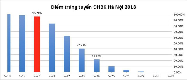 Điểm trúng tuyển vào trường ĐH Bách khoa Hà Nội năm 2018