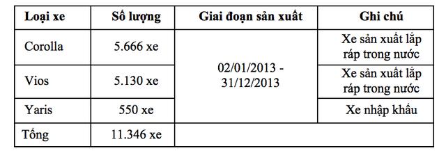 Toyota cùng lúc triệu hồi hơn 11.000 chiếc Altis, Vios... tại Việt Nam - 2
