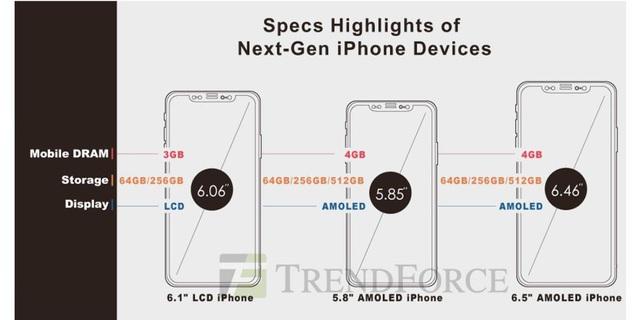 3 mẫu iPhone mới kèm theo cấu hình được dự đoán bởi TrendForce.