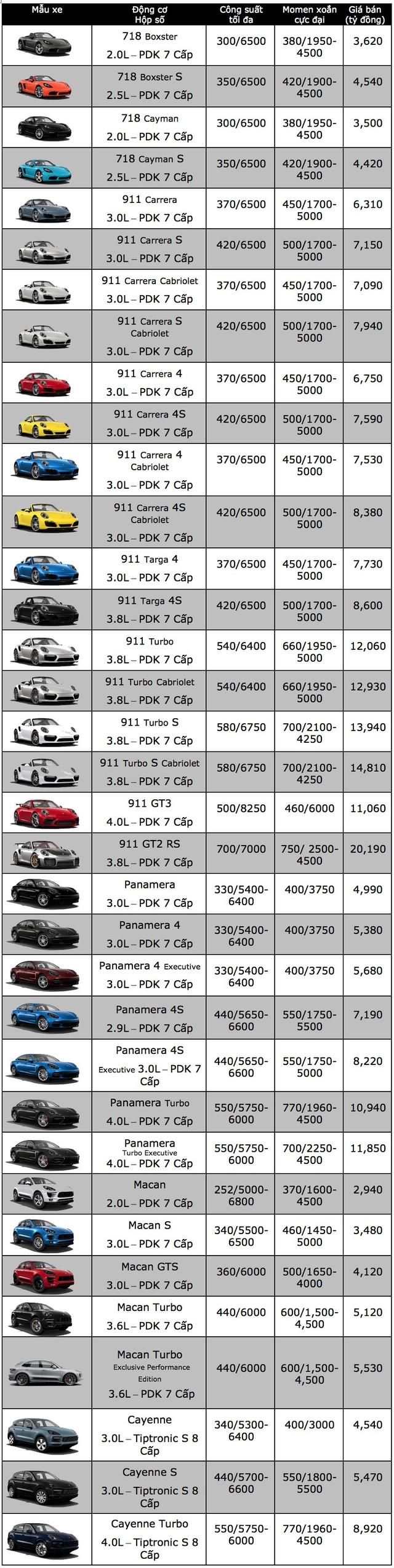 Bảng giá xe Porsche tại Việt Nam cập nhật tháng 9/2018 - 1
