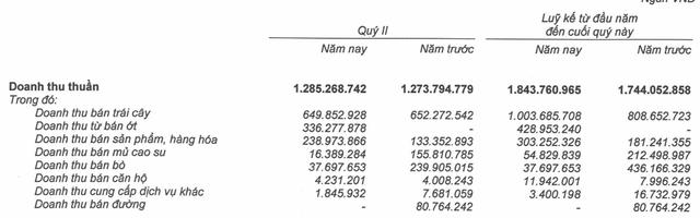 Mùa đầu tiên thu hoạch nhưng cây ớt đã mang lại nguồn thu khủng cho HAGL Agrico (Nguồn: BCTC HNG)