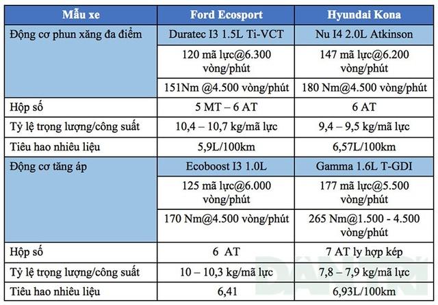 Ford EcoSport - Hyundai Kona: Lựa chọn nào cho bạn? - 4
